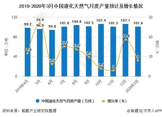 2019-2020年3月中国液化天然气月度产量统计及增长情况