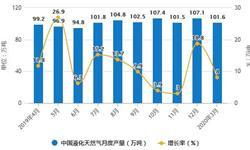 2020年1-3月中国天然气行业市场分析