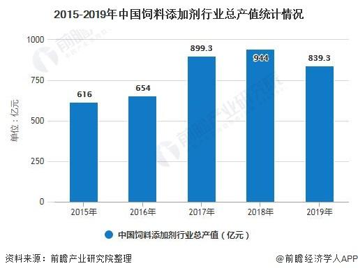 2015-2019年中国饲料添加剂行业总产值统计情况
