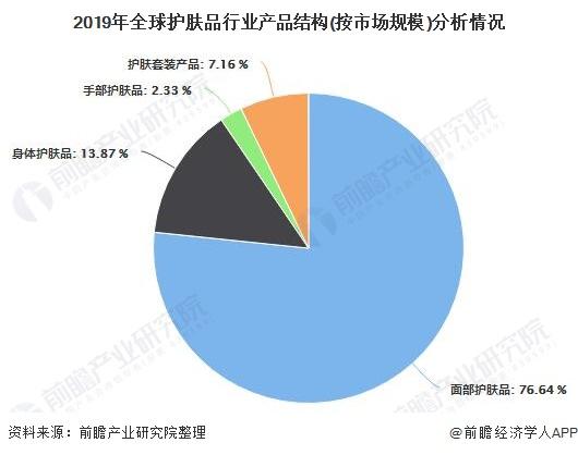 2019年全球护肤品行业产品结构(按市场规模)分析情况