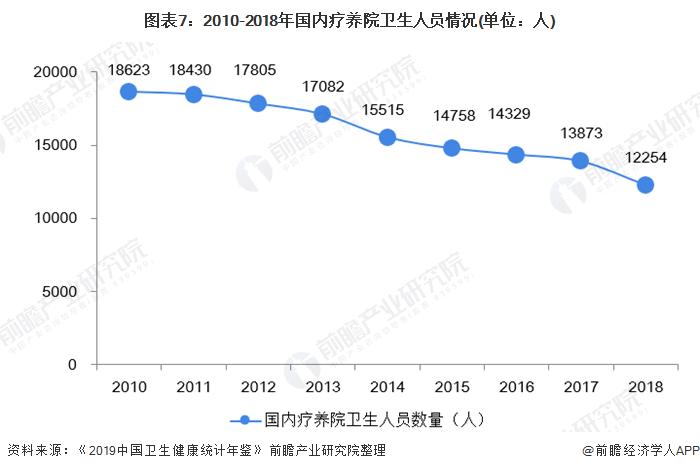图表7:2010-2018年国内疗养院卫生人员情况(单位:人)
