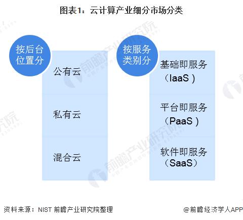图表1:云计算产业细分市场分类