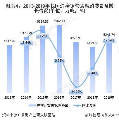 图表4:2013-2019年我国焊接钢管表观消费量及增长情况(单位:万吨,%)