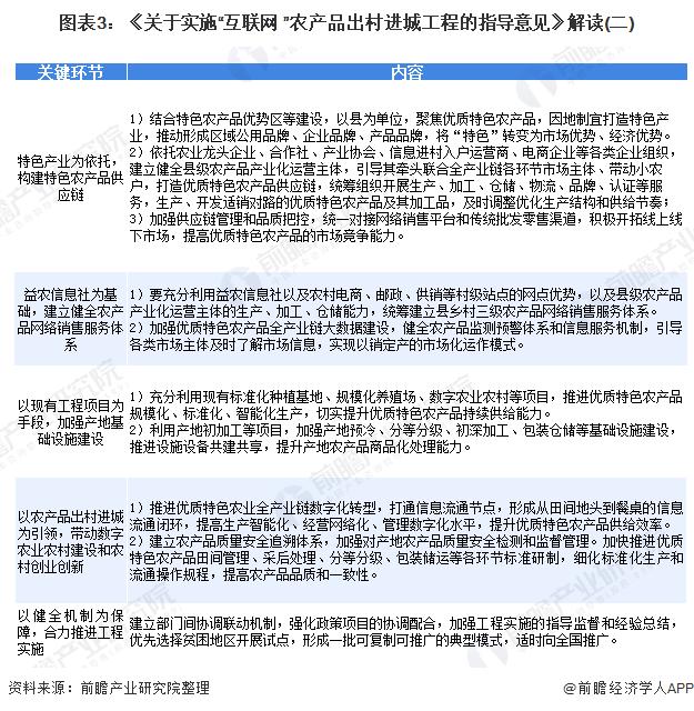 """图表3:《关于实施""""互联网+""""农产品出村进城工程的指导意见》解读(二)"""