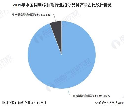 2019年中国饲料添加剂行业细分品种产量占比统计情况