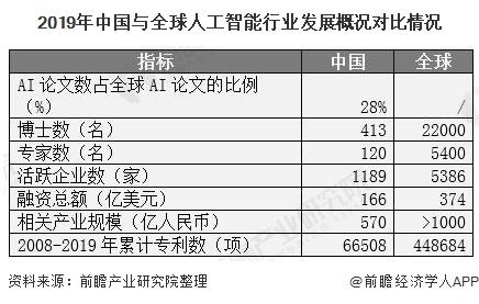 中國人工智能行業:賦能實體經濟市場規模將突破2000億