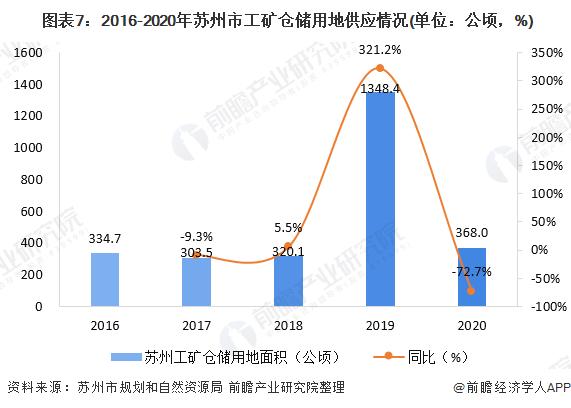图表7:2016-2020年苏州市工矿仓储用地供应情况(单位:公顷,%)