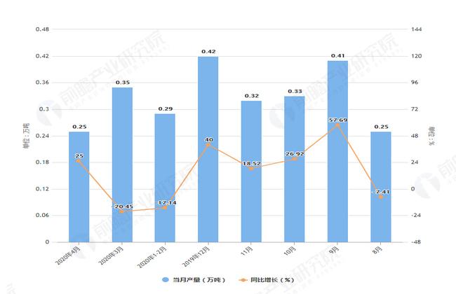 2020年4月前河北省十种有色金属产量及增长情况图