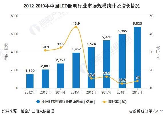 2012-2019年中国LED照明行业市场规模统计及增长情况