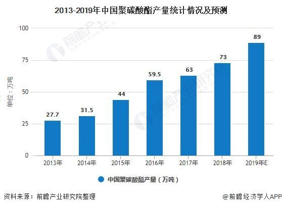 2013-2019年中国聚碳酸酯产量统计情况及预测