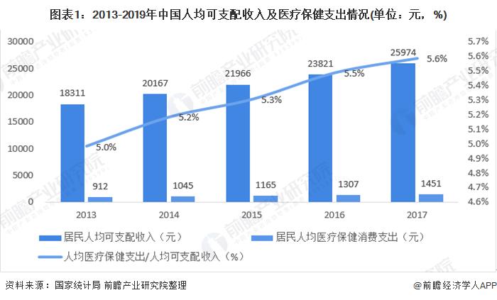 图表1:2013-2019年中国人均可支配收入及医疗保健支出情况(单位:元,%)