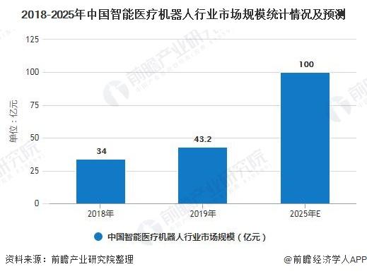 2018-2025年中国智能医疗机器人行业市场规模统计情况及预测