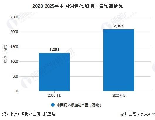 2020-2025年中国饲料添加剂产量预测情况