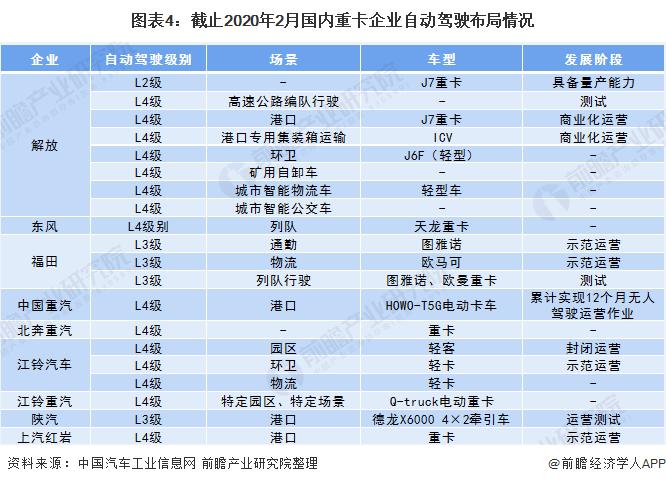 图表4:截止2020年2月国内重卡企业自动驾驶布局情况