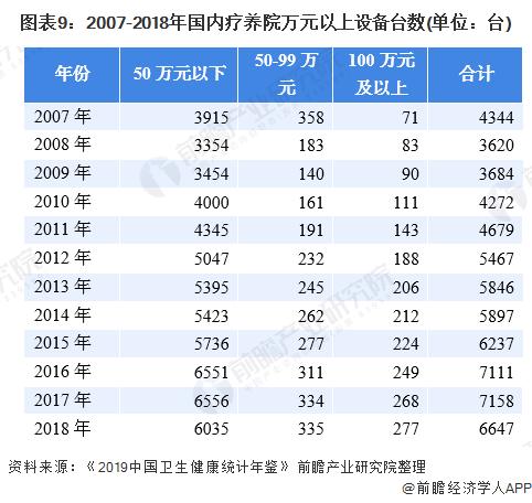 图表9:2007-2018年国内疗养院万元以上设备台数(单位:台)