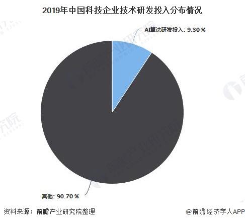 2019年中国科技企业技术研发投入分布情况