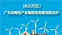 一图读懂广东打造20个产业集群发展规划