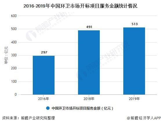 2016-2019年中国环卫市场开标项目服务金额统计情况