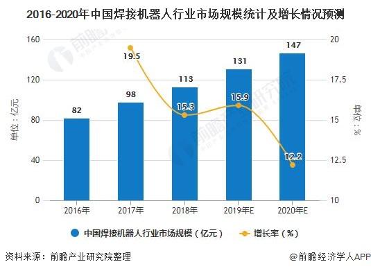 2016-2020年中国焊接机器人行业市场规模统计及增长情况预测