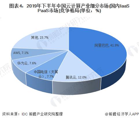图表4:2019年下半年中国云计算产业细分市场(国内IaaS+PaaS市场)竞争格局(单位:%)