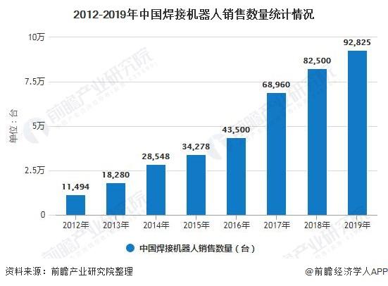 2012-2019年中国焊接机器人销售数量统计情况