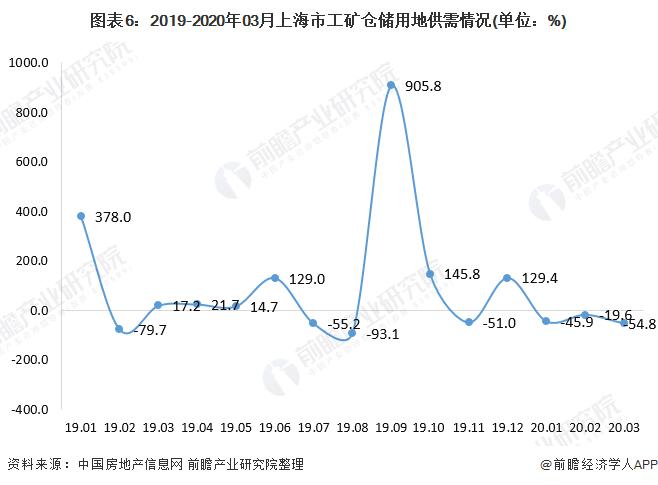 图表6:2019-2020年03月上海市工矿仓储用地供需情况(单位:%)