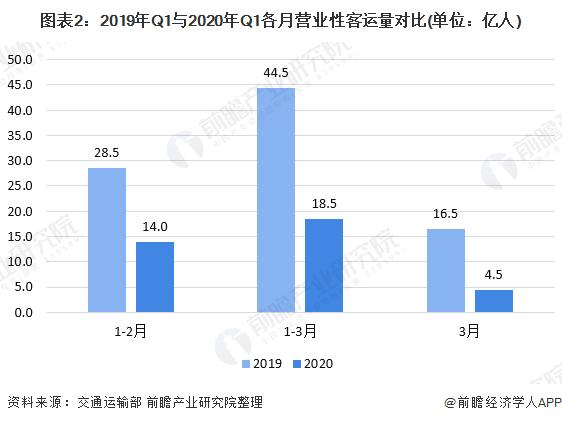 图表2:2019年Q1与2020年Q1各月营业性客运量对比(单位:亿人)