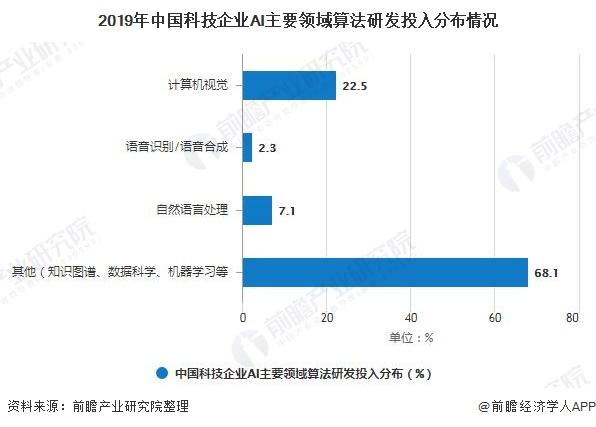 2019年中国科技企业AI主要领域算法研发投入分布情况