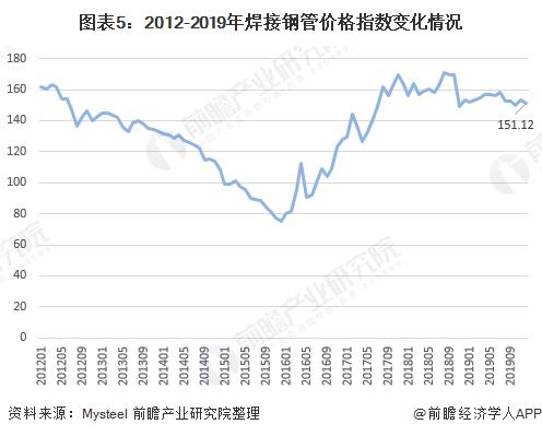 图表5:2012-2019年焊接钢管价格指数变化情况