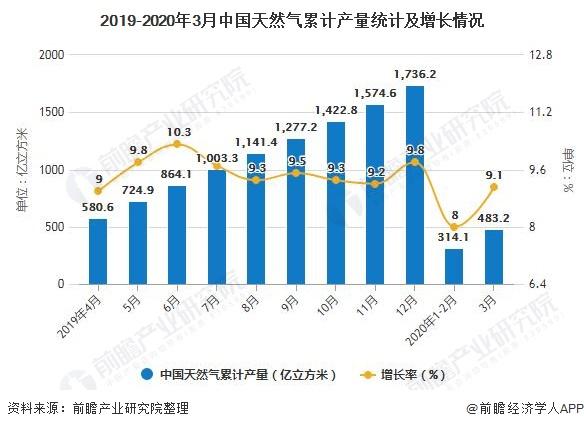 2019-2020年3月中国天然气累计产量统计及增长情况