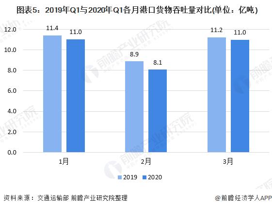 图表5:2019年Q1与2020年Q1各月港口货物吞吐量对比(单位:亿吨)
