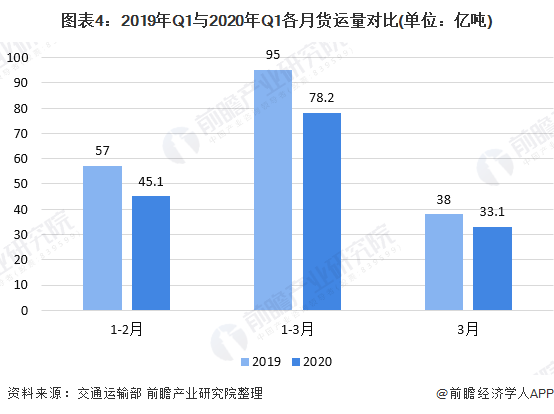 图表4:2019年Q1与2020年Q1各月货运量对比(单位:亿吨)