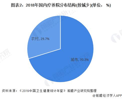 图表2:2018年国内疗养院分布结构(按城乡)(单位: %)