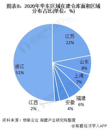 图表8:2020年华东区域在建仓库面积区域分布占比(单位:%)