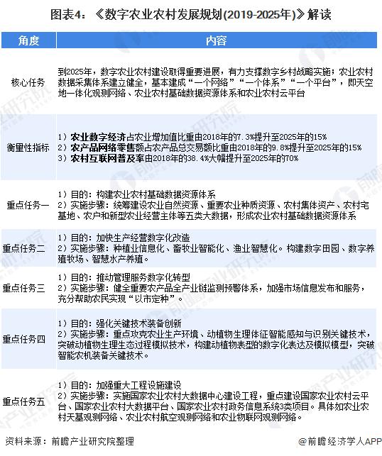 图表4:《数字农业农村发展规划(2019-2025年)》解读