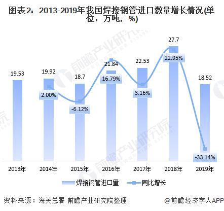 图表2:2013-2019年我国焊接钢管进口数量增长情况(单位:万吨,%)