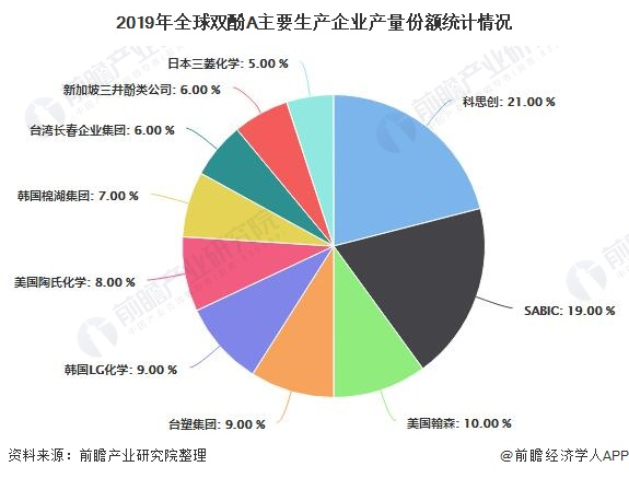 2019年全球双酚A主要生产企业产量份额统计情况