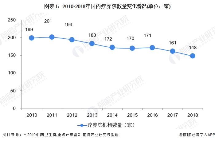 图表1:2010-2018年国内疗养院数量变化情况(单位:家)