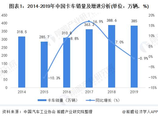 图表1:2014-2019年中国卡车销量及增速分析(单位:万辆,%)