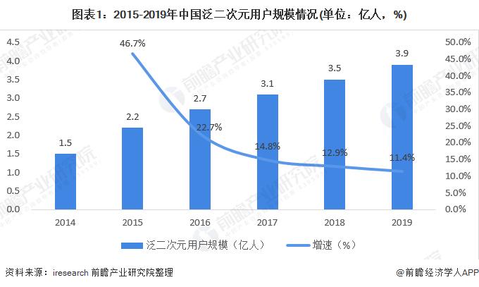 2020年中国动漫产业市场规模及发展趋势分析