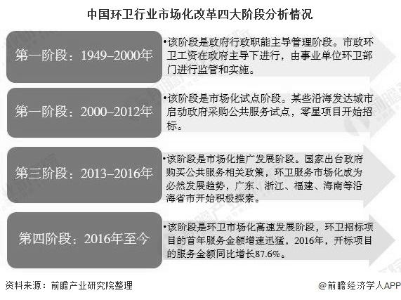中国环卫行业市场化改革四大阶段分析情况