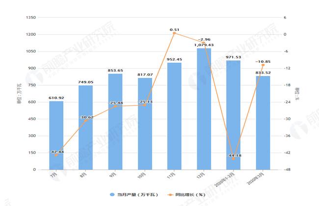 2020年3月前安徽省发动机产量及增长情况图