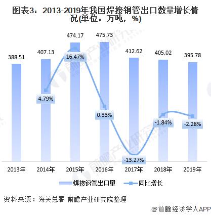 图表3:2013-2019年我国焊接钢管出口数量增长情况(单位:万吨,%)