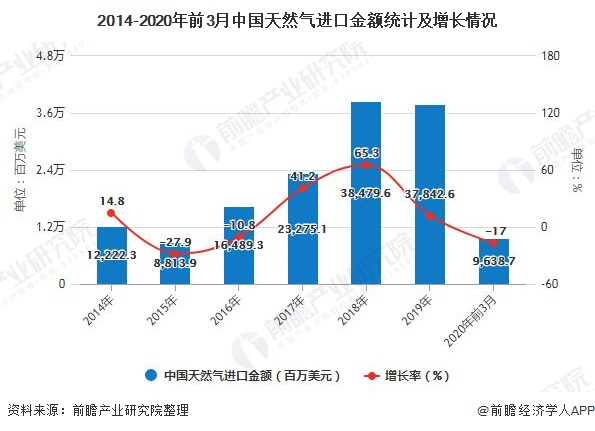 2014-2020年前3月中国天然气进口金额统计及增长情况