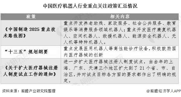 中国医疗机器人行业重点关注政策汇总情况