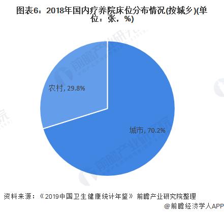 图表6:2018年国内疗养院床位分布情况(按城乡)(单位:张,%)