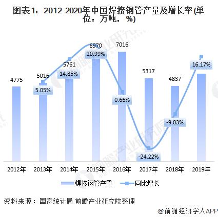图表1:2012-2020年中国焊接钢管产量及增长率(单位:万吨,%)