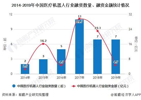 2014-2019年中国医疗机器人行业融资数量、融资金额统计情况