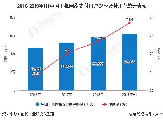2016-2019年H1中国手机网络支付用户规模及使用率统计情况
