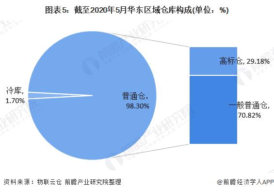 图表5:截至2020年5月华东区域仓库构成(单位:%)